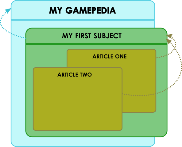 How to gamepedia
